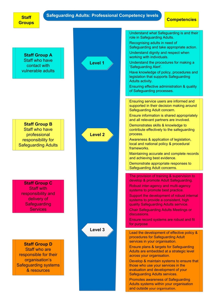 Understand partnership working in services for