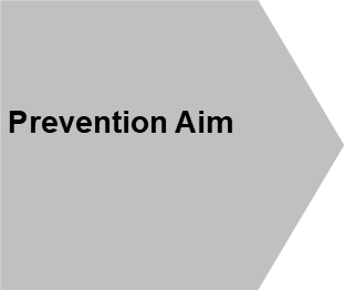 Prevention Aim shape