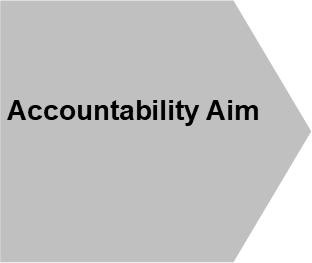 Accountability aim shape